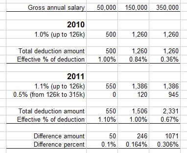 Unemployment insurance deductions CH 2011